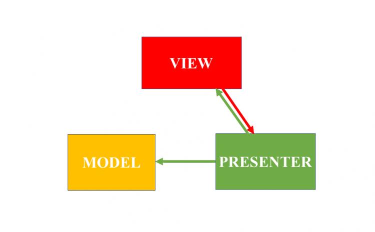 MVP architecture