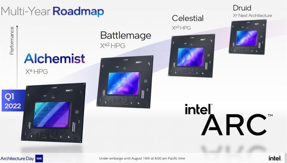 Intel ARC Graphics Roadmap