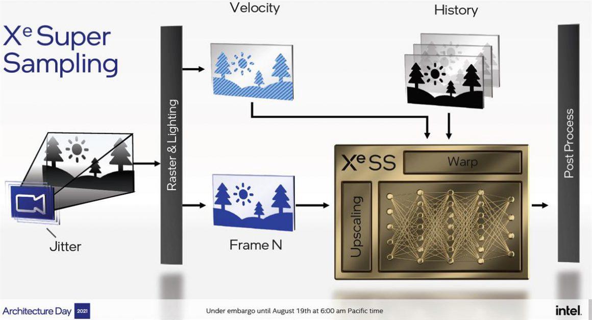 Intel XeSS technology
